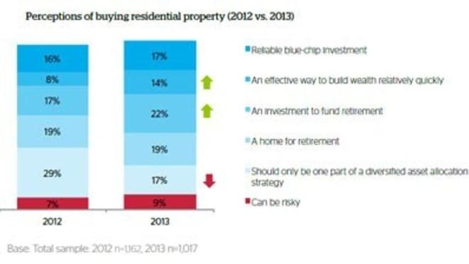 Homeownership sentiment improves as demand for new homes rises: QBE LMI survey