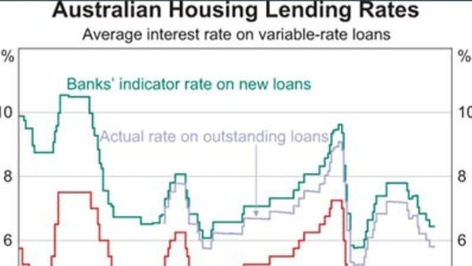 Borrowers should not be paying more than 6% on their home loan, RBA charts suggest
