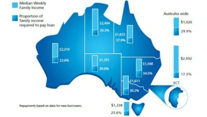 """ACT and NSW lead """"slight"""" improvement in housing affordability in March quarter but FHBs stay away: REIA report"""