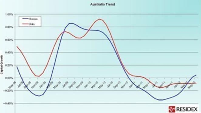 Sydney house prices up 2% in May as unit supply issues impact on national recovery: Residex