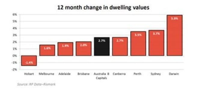 """Perth leads small 0.5% """"stumble"""" in property values in April: RP Data"""