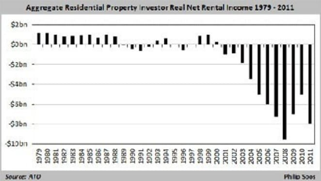 A history of Australian property values in charts: Philip Soos