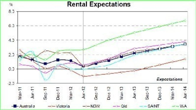 Rents expected rise to 5% in WA over next 12 months: NAB June Residential Property Survey