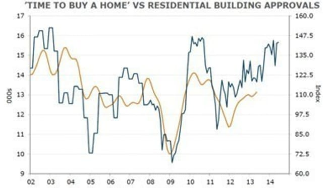 Home buyer sentiment falls sharply in July: Westpac index