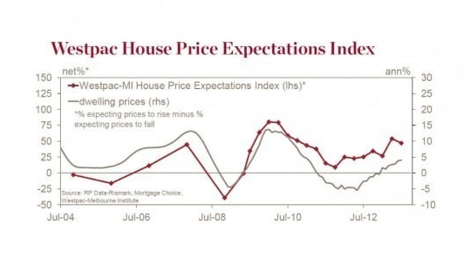 Optimists outnumber pessimists on house prices despite drop in sentiment: Westpac Red Book