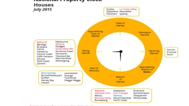 Dubbo, Newcastle and Gippsland at peak pricing in July HTW property clock
