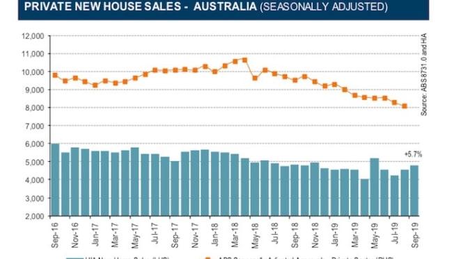 Confidence returning to housing market: HIA