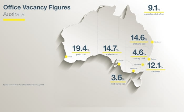 Savills on what the future holds for Australia's office market