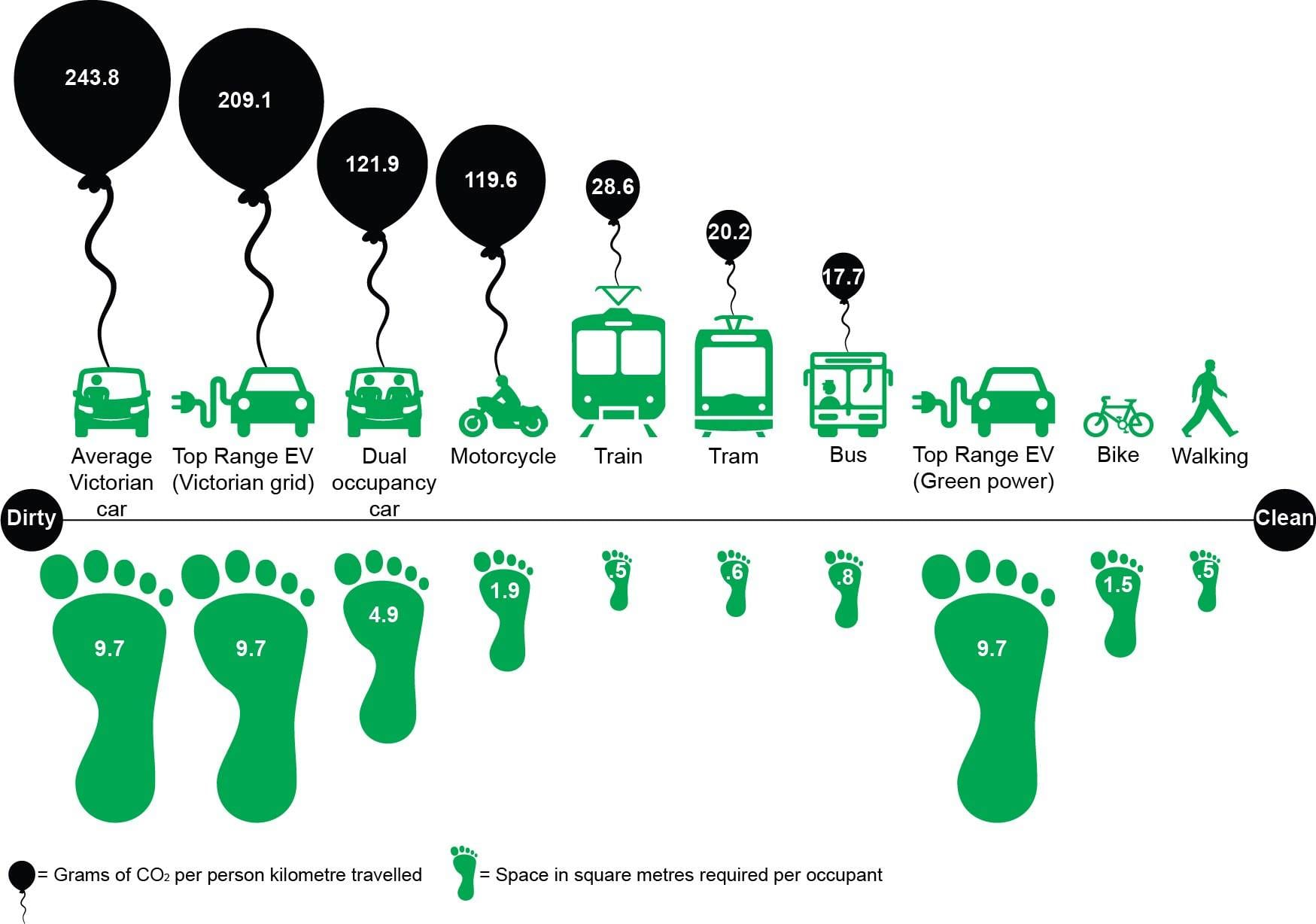 Transport emissions and space - we have transition targets for one but not the other