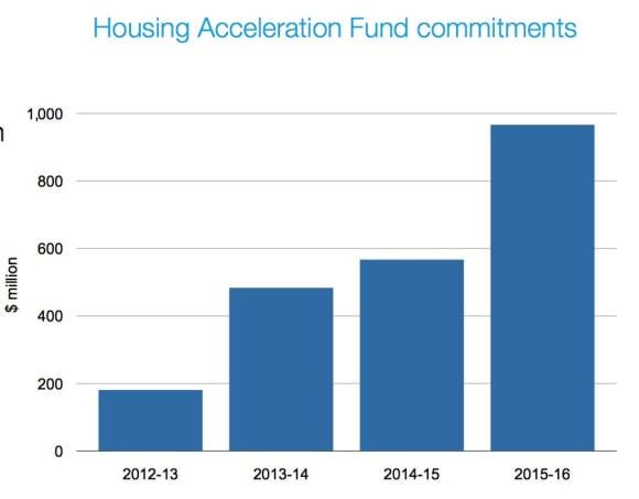 0 million to kickstart new housing supply: NSW state budget