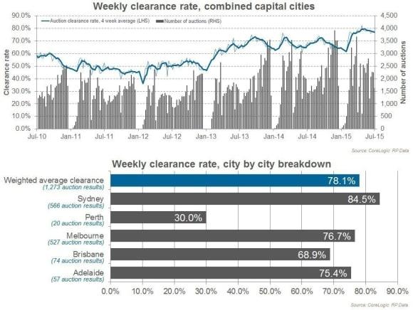 Auction markets slowing on volume front: CoreLogic RP Data's Shana Miller