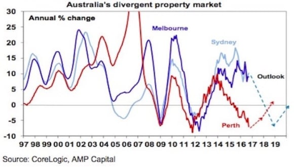 Sydney and Melbourne property price could fall 5-10%: Shane Oliver