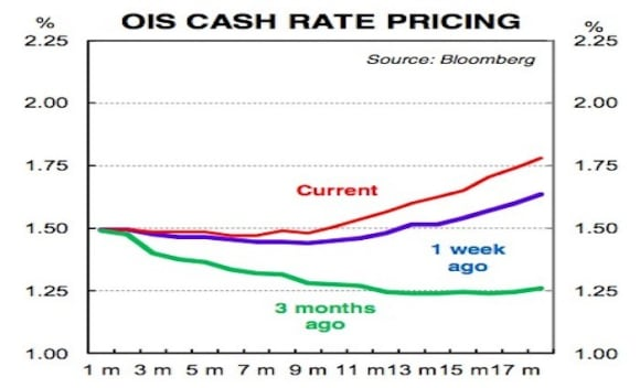Market pricing implies 10% chance interest rates will go lower: Gareth Aird