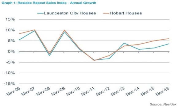 Melbourne pips Sydney in 10 year growth for house prices: Residex