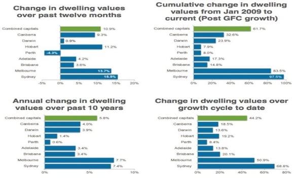 Sydney price growth hits 15.5% during 2016: CoreLogic