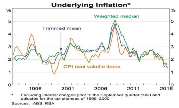 RBA's January chart pack gives insight to Australian GDP growth and inflation