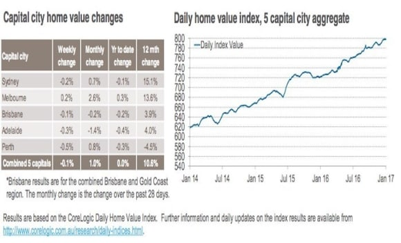 Sydney prices start 2017 softer after stellar 15.5 percent increase in 2016: CoreLogic