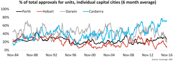 Dwelling approvals bounce in November but don't expect it to continue: Cameron Kusher