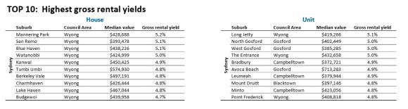 Wyong suburbs yield top rentals in 2016: CoreLogic data