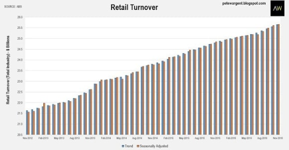 Retail trade consolidates: Pete Wargent