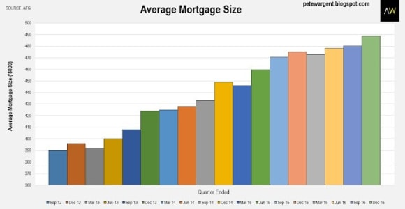 NSW mortgage size passes 0,000 average: Pete Wargent