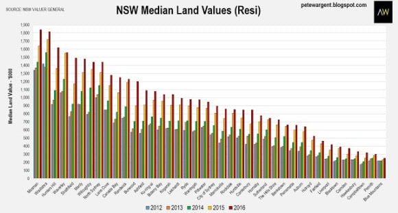 NSW land values rise again to <img src=