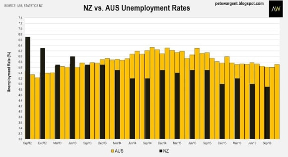 NZ migration highest on record: Pete Wargent