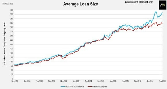 APRA shrugged? Investments loans up 21 percent: Pete Wargent