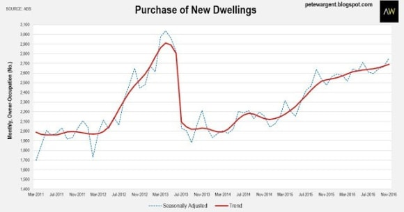 New housing finance is topping out: Pete Wargent