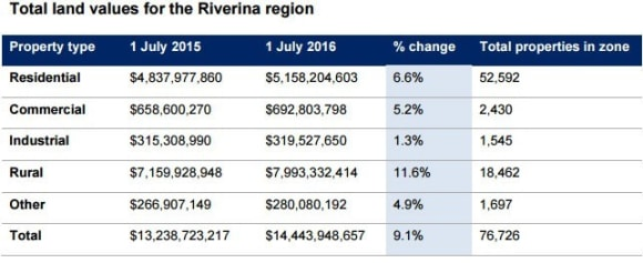 Riverina rural prices up 11.6%: NSW Valuer-General