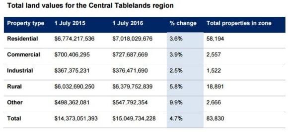 Lithgow land values outperform Central Tablelands: NSW Valuer-General