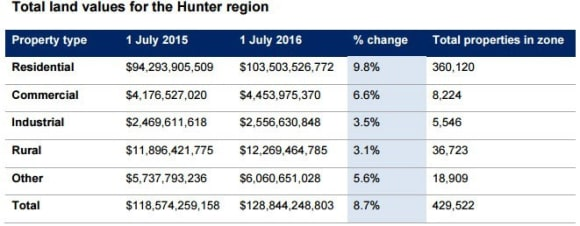 Hunter coalfield towns see falls in land values, but Newcastle residential values up 14 percent: NSW Valuer-General