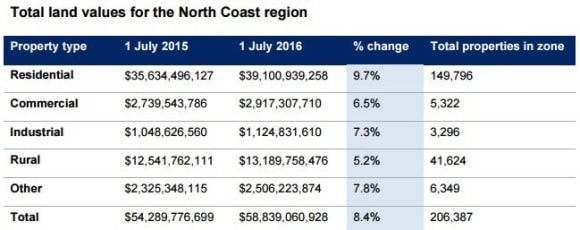 Pacific Highway boosts Mid North Coast land values: NSW Valuer-General