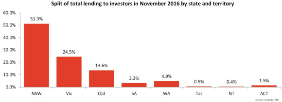 New lending to investors in NSW has accounted for more than half of all new lending for 42 of the past 48 months: Cameron Kusher