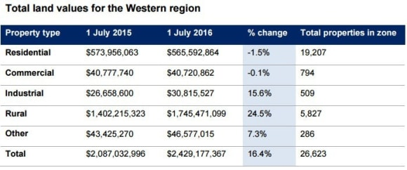 Mixed story for Western land values despite strong growth: NSW Valuer-General