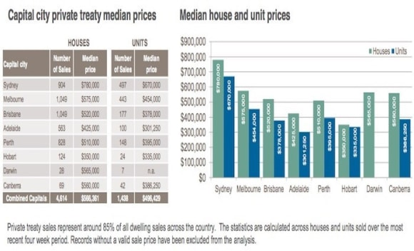 Adelaide's cheapest units sell at 5% yield: CoreLogic