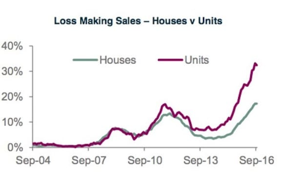 Perth's reselling at loss trending higher: CoreLogic Pain and Gain