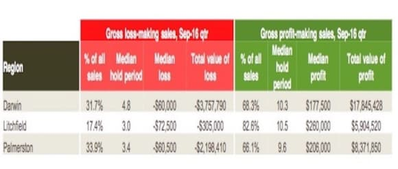 Darwin property resales at loss highest in Palmerston: CoreLogic Pain and Gain