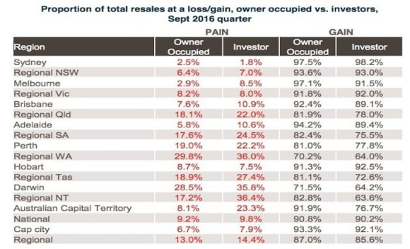 Canberra investors copping property losses: CoreLogic Pain and Gain