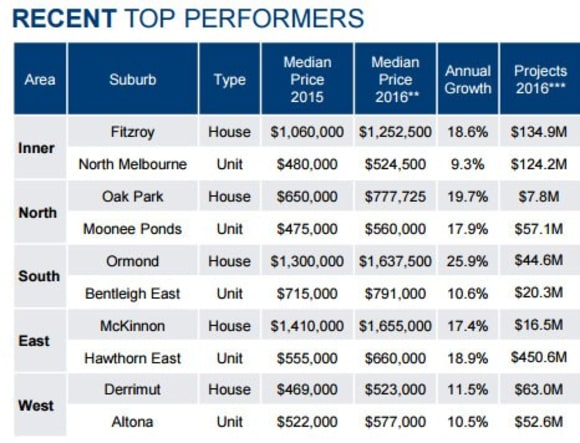 Ormond among Melbourne's top house performers: PRDnationwide