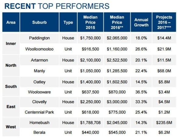 Woolooware rivals Clovelly among Sydney's top performers: PRDnationwide