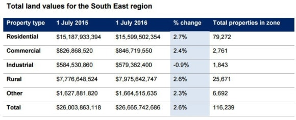 Snowy River residential values outperform in South East: NSW Valuer-General