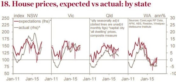 Buyers expect property prices to keep rising in 2017: Westpac