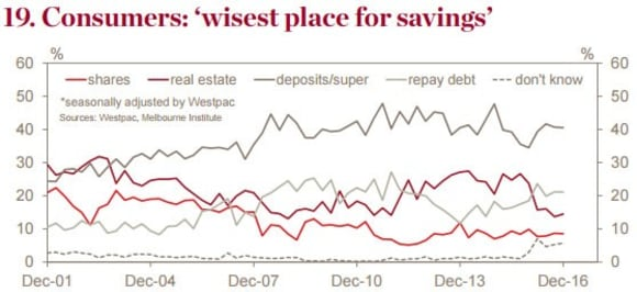 Consumers view real estate as a more risky investment: Westpac