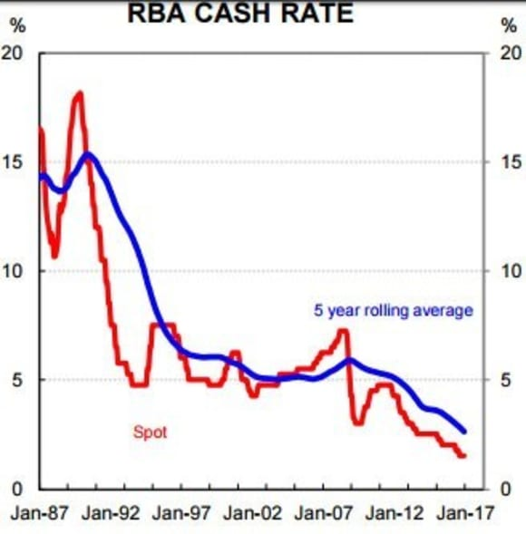 RBA reaching the limits of its stimulatory solutions: CBA's Gareth Aird