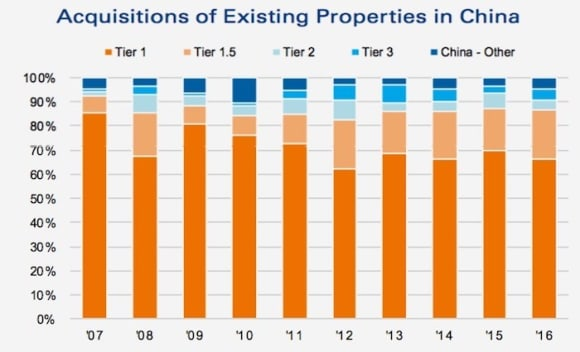 China's real estate market continues to mature as confidence rises