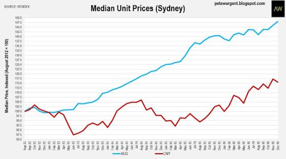 Sydney median prices rose in 2016: Pete Wargent