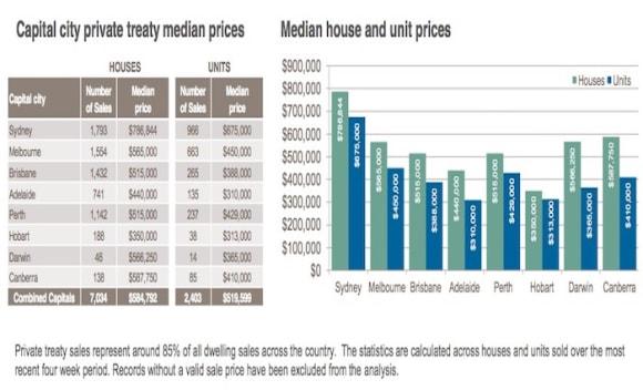 Average Brisbane home costs up to 5,000: CoreLogic