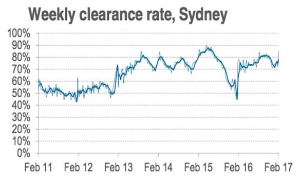 Melbourne auction market clears 75 percent of 345 reported auctions: CoreLogic