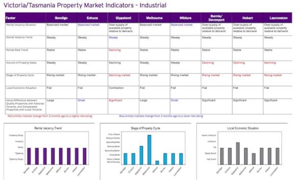 Oversupply of industrial properties in Launceston: HTW